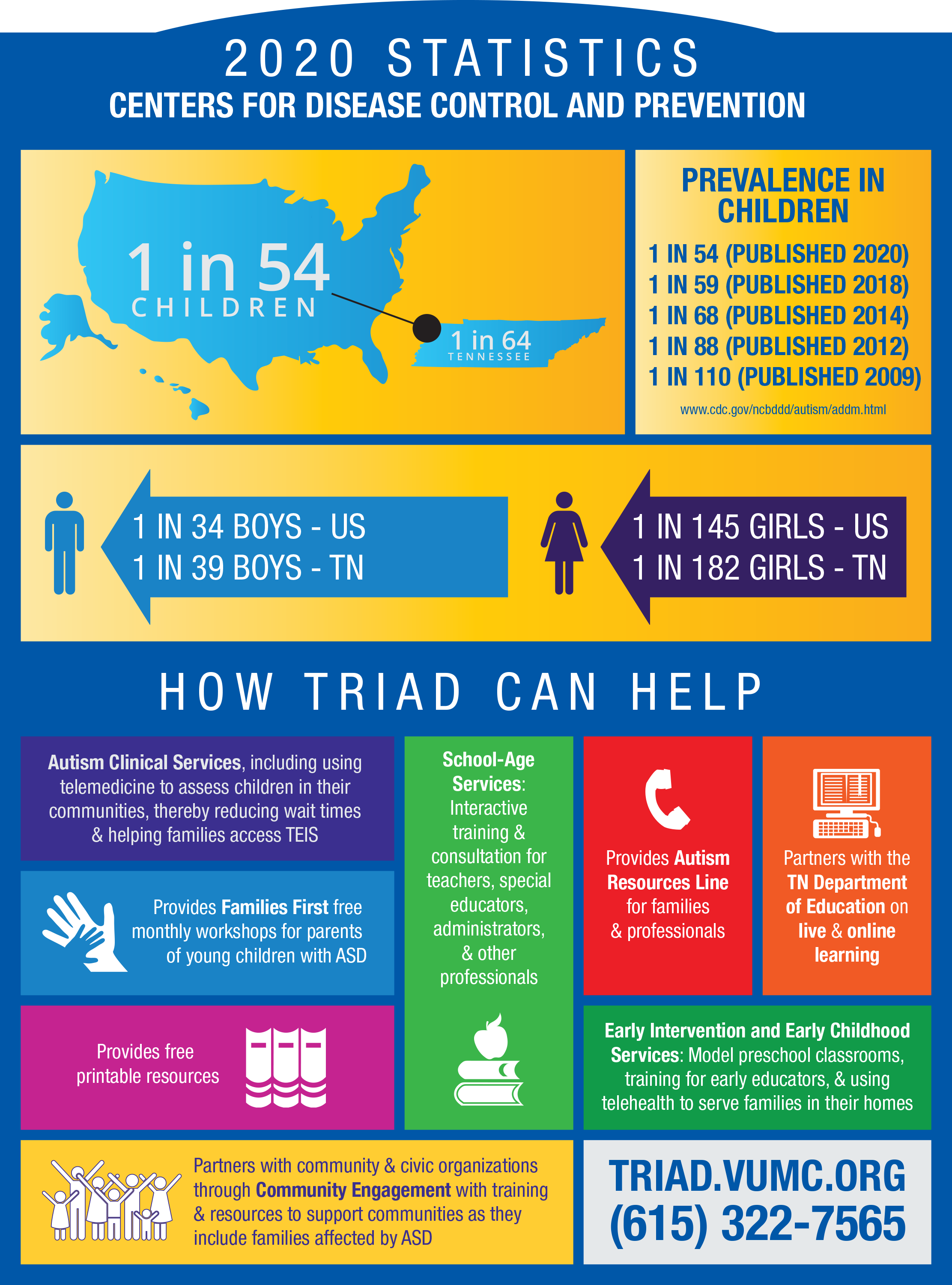 infographic of how TRIAD helps